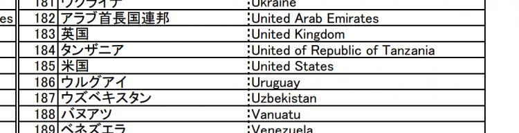 国連加盟国一覧の抜粋